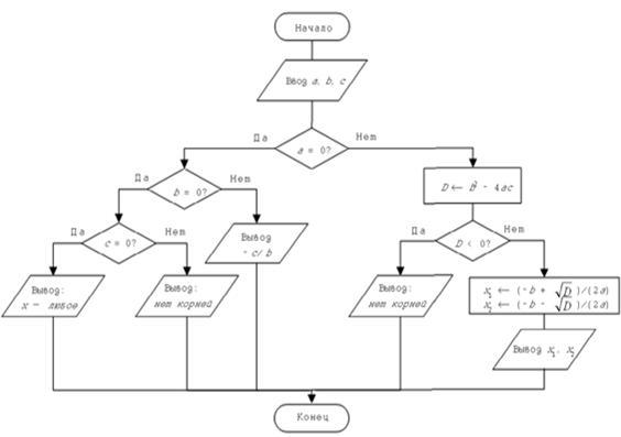 Методика (3-й вопрос билета)